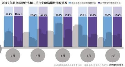 一年近50次调控北京房价平均降1万 链家有门店3个月零成交