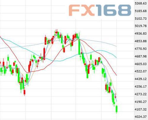 股市崩盘助黄金霸气上穿1100美元/盎司