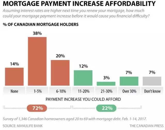 加拿大楼市告急:月供再涨100块 72%房奴要破产