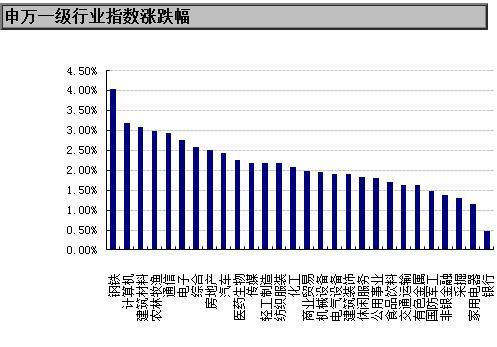【基金日报】股票型基金单日涨幅1.96%
