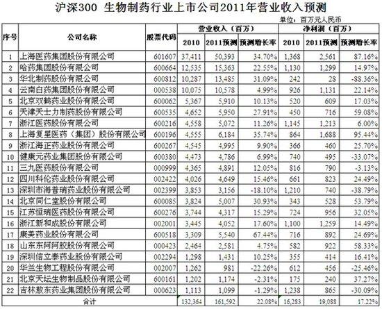 (公司)普利制药2018年净利预增70%