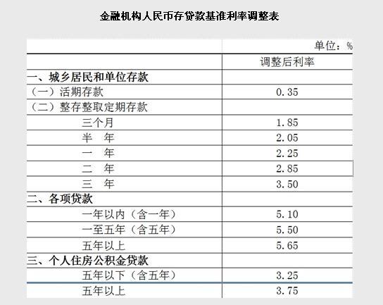 央行下调金融机构人民币贷款和存款基准利率