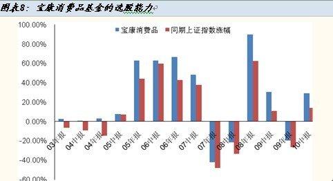 华宝兴业宝康消费品股票型基金投资价值分析