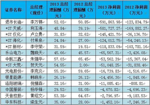 央企上市公司薪酬榜:中集总裁以869万年薪居首