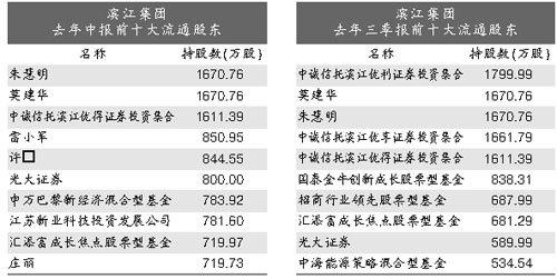 """""""法人股大王""""魅影浮现滨江集团刘益谦出货中诚信托高价接盘?"""