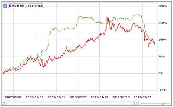 2013至2014年贵金属市场年度研究报告
