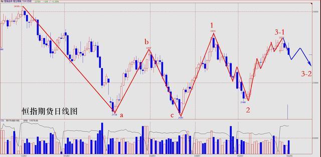 操盘手李扬:港股涨跌有序 调整周期又至