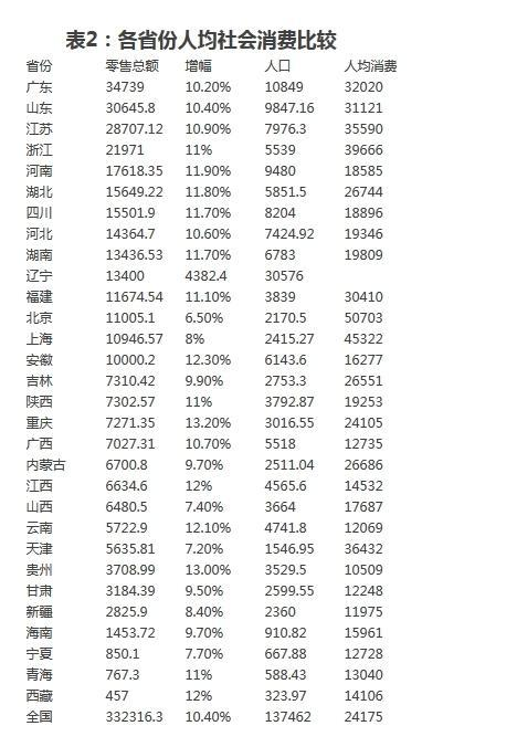 消费力大比拼:14省过万亿 9省份人均3万