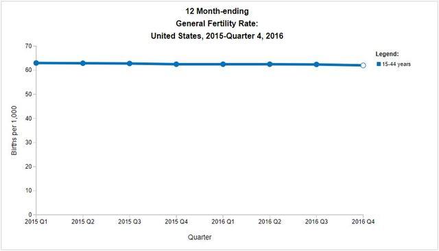 不只日本人不愿生娃 美国婴儿出生率也跌至历史新低