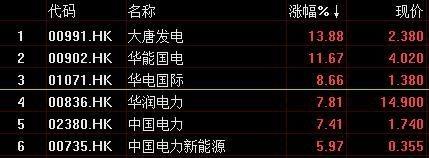 香港市场上电力股狂飙 大唐发电涨13%