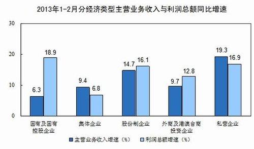 1-2月全国规模以上工业企业利润同比增长17.2%