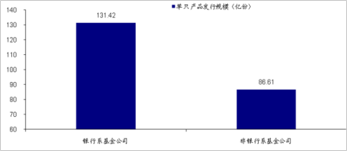 海通证券:短期理财债券型VS货币型基金