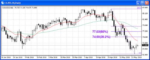赵沛宇:汇市续整固 油价呈回稳