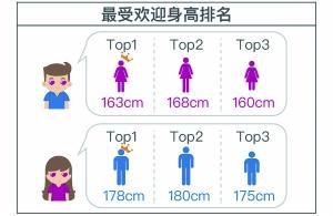 黄金单身:月薪8000+ 黄金单身女性多于男性