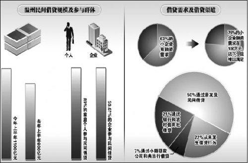 温州政府求贷600亿稳定金融 防止系统性风险
