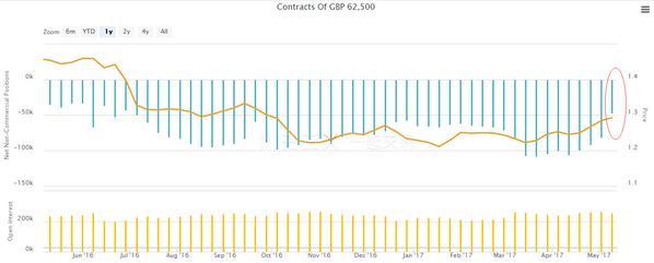 英镑近一个月首现周线下跌 是高位见顶?