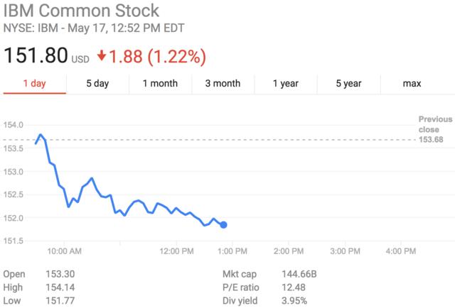IBM退休基金抛售了大部分IBM持仓 不是什么好兆头?