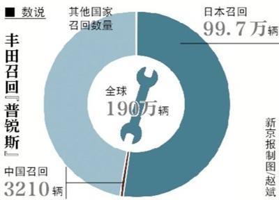 丰田全球召回190万辆普锐斯 因控制程序不完善