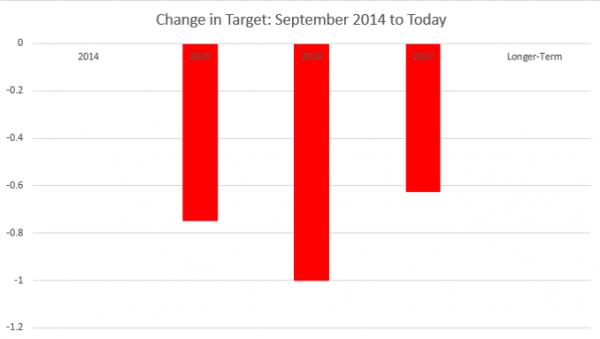 美联储最新政策为何刺激美股大涨?