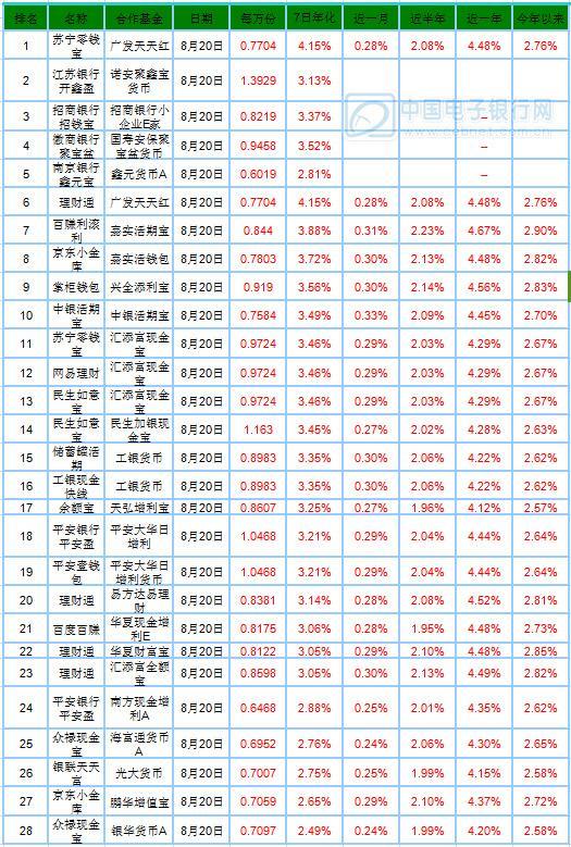 8月21日产品播报:央行再度释放流动性 宝类收益下滑