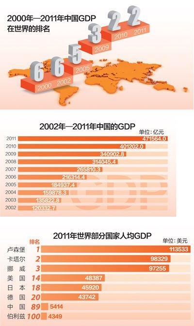 中国经济平稳较快发展 总量跃居世界第二