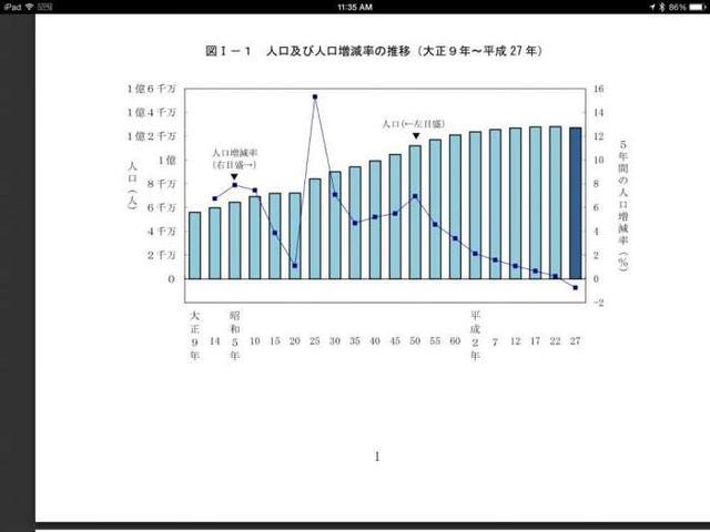 日本人口近一个世纪以来首次出现负增长