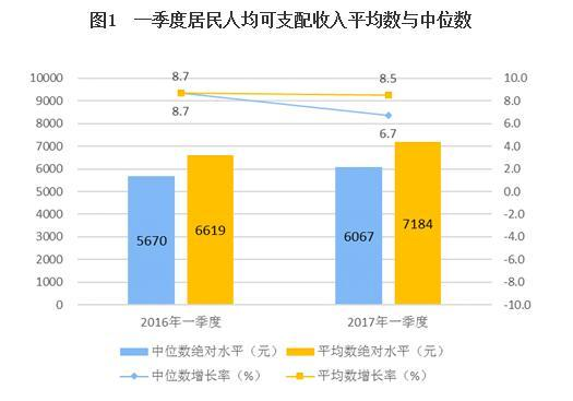 统计局:一季度全国居民人均可支配收入7184元