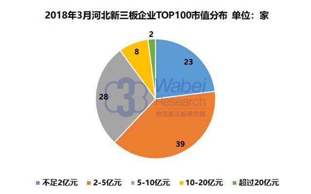 报告   2018年3月河北新三板企业市值TOP100
