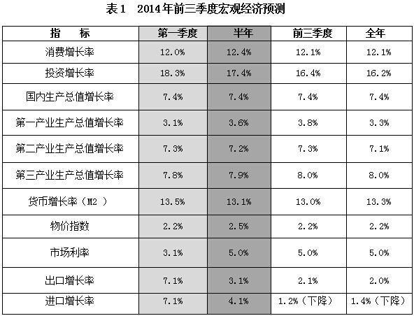 报告预计中国2014年GDP增速7.4% 房价进入调