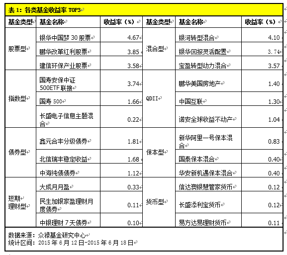众禄基金周报:股指剧烈震荡 打新基金相对抗跌