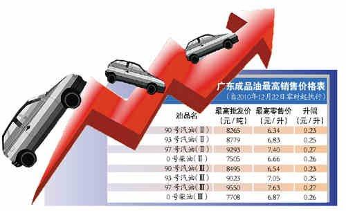 成品油价今起再上调93号汽油每升再涨0.25元