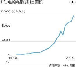 中国到底有多少房子?