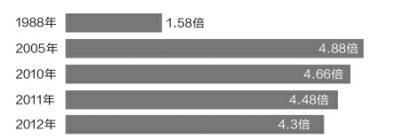 媒体:为何公务员、开发商、白领都吐槽收入低? 宏观经济新文化报[微博] 2015-03-10 06:40 - 通明 - 通天之德