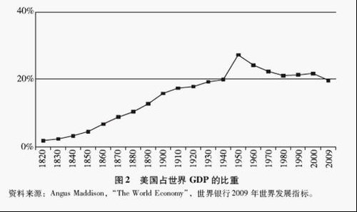 中国和美国gdp差多少_国家财力真相