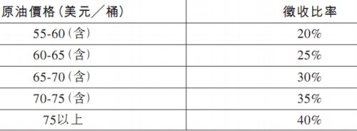 中国石化:石油特别收益金起征点提高至55美元