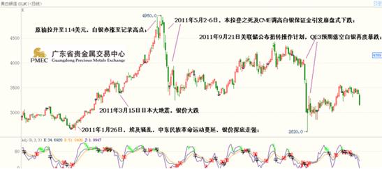 广东省贵金属交易中心:2011金银价格走势回顾