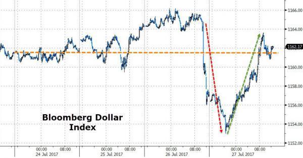 美元深V反弹 今晚美国GDP压轴登场