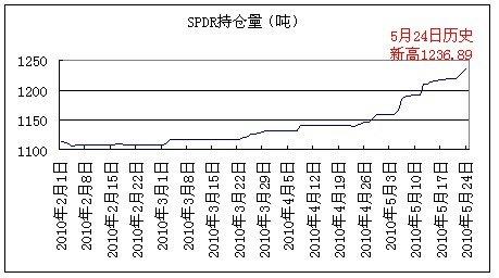 世元金评:SPDR虽创新高 黄金近日仍有一跌