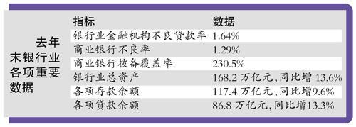 银行不良率升至1.29% 放贷更趋审慎
