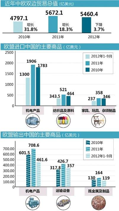 中国光伏对欧出口200亿美元 进口葡萄酒约10亿美元