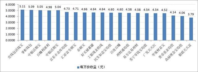 宝类产品收益对比:最高7日年化收益率5.11%