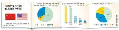 美在华企业对中国市场前景表乐观 七成收入预增