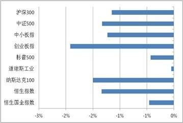 公募周报:各类基金随市普跌 积极防御择机反击
