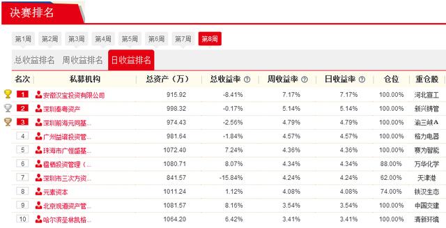 私募牛人汇决赛5日战报:安徽汉宝投资重仓河北宣工 赚7.17%夺日冠军