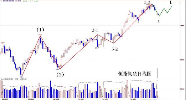李扬:沪港通未通 恒指易涨难跌
