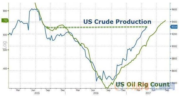 两大产油国强硬表态油价飙升 多头胆战心惊