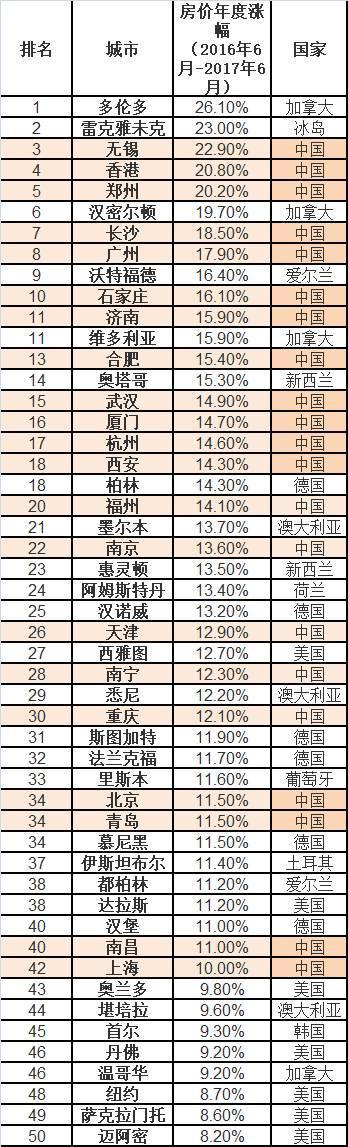 中国房价称霸全球 涨幅前10城市有8个是中国人炒的