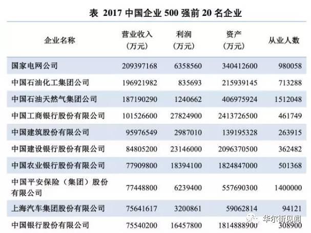 2017中国企业500强出炉 谁是第一?谁最赚钱?