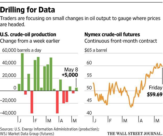 高盛上调今年油价预期 未来五年仍看空