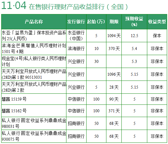 【理财日报】两款银行理财预期收益超12%